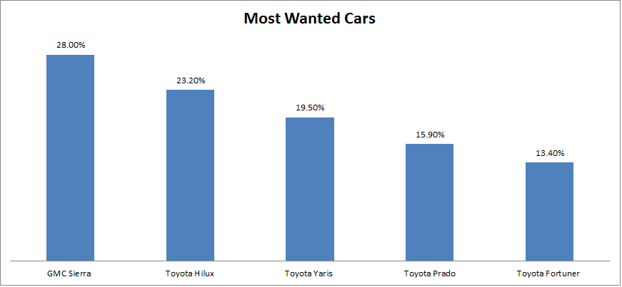 Which Cars Are More Popular In Uae And Ksa?