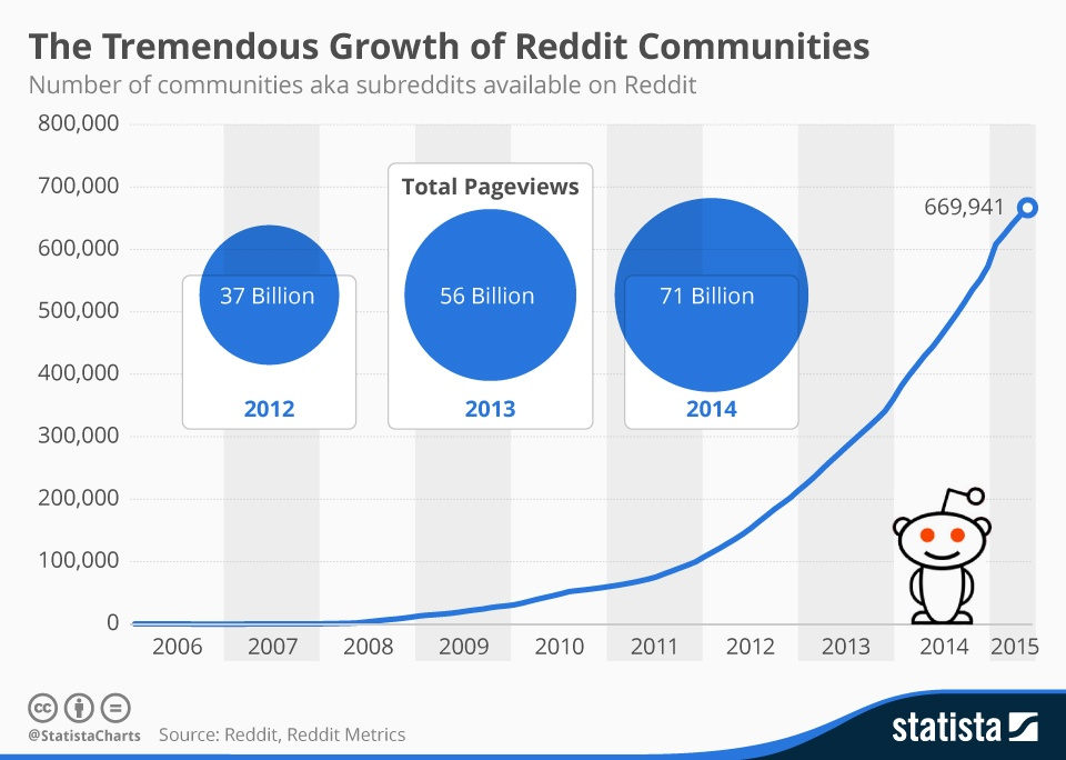 Infographic: The Tremendous Growth of Reddit Communities | Statista