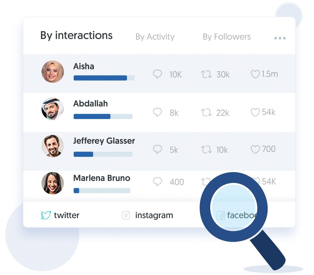 Influencer Spotting & Measuring