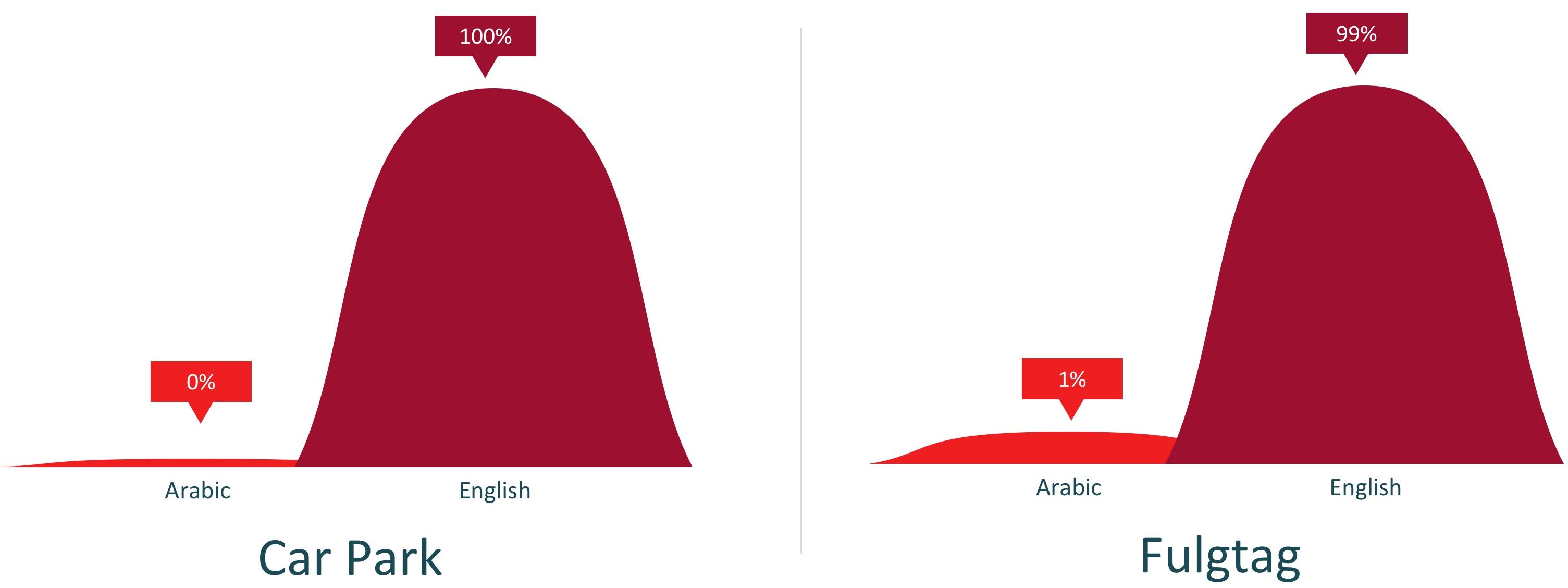 Language-Analysis
